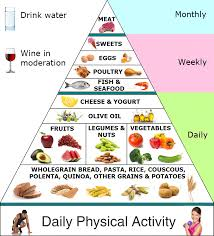 food pyramid tips to a more fulfilling life