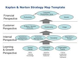 strategy map template agile2015 strategy mapping clear path to a successful agile strategy