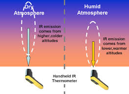 Warmer Atmosphere A Backyard Greenhouse Effect Experiment