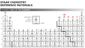 Bromine On The Periodic Table Ionic Bonds Electron Dot Formulas Texas Gateway