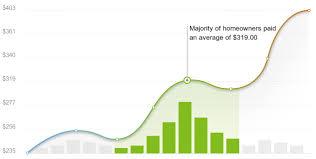home design alternatives hazelwood mo 2017 pea gravel cost calculator hazelwood missouri manta