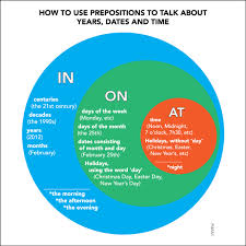 masterjame en prepositions in on and at