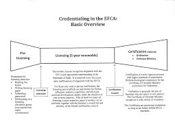 where do i start faqs efca north central district