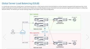 Global Load Balancing Dns And by Secure Your Netscaler Gslb Configuration Antonvanpelt Com