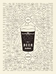 Beer Periodic Table Periodic Table Of Beer Styles Pdf Periodic Tables