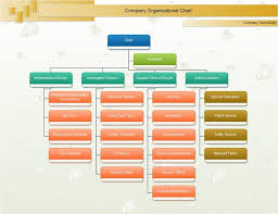 business organizational chart about omron organizational chart