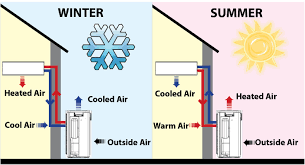 Window Unit Heat Pump How To Cool A Mobile Home In Summer And Beat The Heat