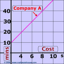 linear equations in real life rate expressed as a linear equation