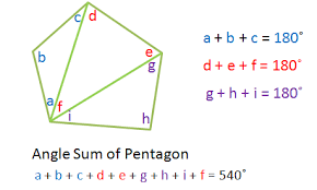 What Is The Sum Of Interior Angles Of A Octagon Proof Of The Polygon Angle Sum Theorem