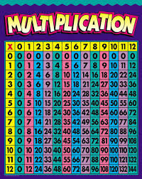 multiplication table 100x100 free printable gallery periodic
