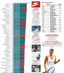 jugador mejor pagado del mundo 2016 los 100 atletas mejor pagados del mundo forbes méxico
