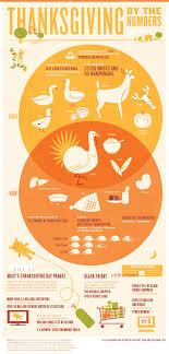 thanksgiving phenomenal thanksgiving facts photo ideas