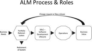 introduction to application lifecycle management beginning