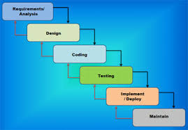 software development methodology software methodologies software development methodologies