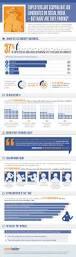 Resume Career Builder Career Development Planning Resources Livebinder