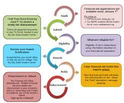 6 step financial aid process