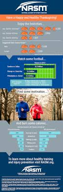 thanksgiving fitness facts nasm