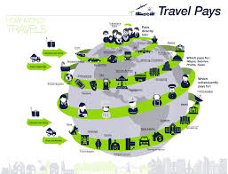 Where does travel tourism create the most jobs world travel