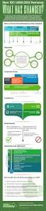 infographic iso 14001 2015 vs 2004 revision u2013 what has changed