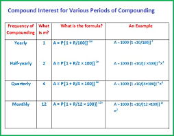 frequency table in r compound interest