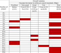 pattern classification projects table 2 classification of libyan projects according to standard