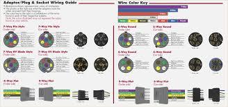 7 pin to 7 pin flat wiring diagram davehaynes me