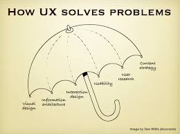 user experience design ux is not ui experience design at hello erik