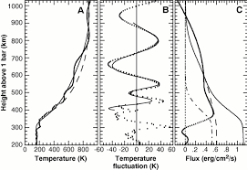 gravity waves in jupiter u0027s thermosphere science
