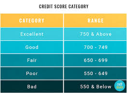 va combined rating table credit score ranges experian equifax transunion fico