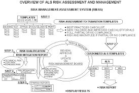manufacturing risk assessment template best manufacturing practices ex se expert system on systems