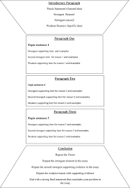 resume examples templates 2016 essay academic writing examples
