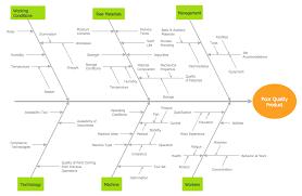 marketing charts marketing organization chart pyramid diagram