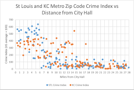 Kansas City Crime Map A Better Alternative To U201cmost Dangerous Cities U201d Ranking St Louis