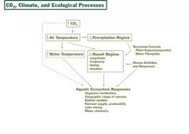 The Interior Plains Climate Aquatic Ecosystems Climate Change Resource Center