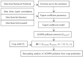 sustainability free full text decoupling agricultural nonpoint