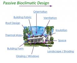 east coast designer builders cairns green homes passivebio