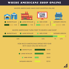 omnichannel ecommerce marketing 8 strategies to create the