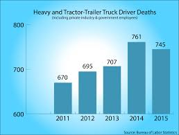 truck driver is among the deadliest jobs in the u s trucks com