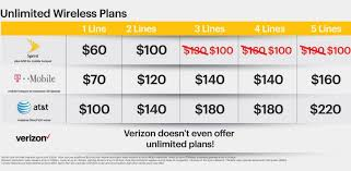 best black friday deals on mobiles sprint hits back at t mobile with u0027best u0027 black friday offer