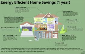 house energy efficiency energy efficiency something buzz phrase doing kaf mobile homes