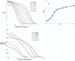 regulation of signal duration and the statistical dynamics of