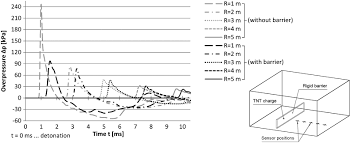 numerical and experimental analysis of the effect of rigid