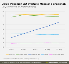 Maps Go Pokémon Go U0027 Has Nearly As Many Daily Users As Snapchat More Than