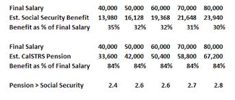 calpers retirement calculator table comparing calstrs pensions to social security retirement benefits