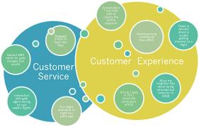Customer Service Experience Resume Customer Service Vs Customer Experience What U0027s The Difference