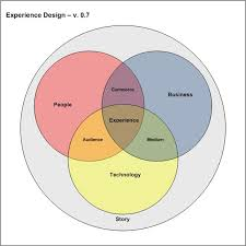 experience design upgrade now thinking and writing about what comes next