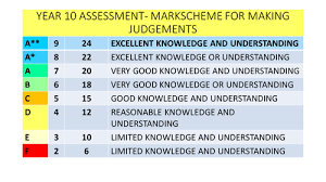 aqa new spec a assessment table grade 9 1 by ashah123456