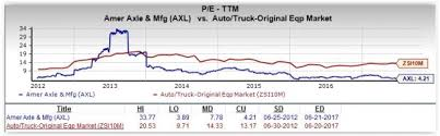 Exle Of A Credit Report by Is Axle Manufacturing A Great Stock For Value Investors