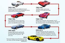 what is the year of the corvette infographic charts corvette power through the years corvetteforum