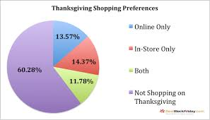 thanksgiving day 2016 shopping survey and analysis
